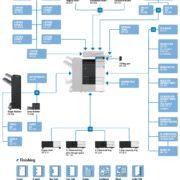 Colour Copier Lease Rental Offer Konica Minolta Bizhub C224e Options Diagram
