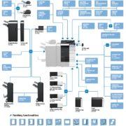 Colour Copier Lease Rental Offer Konica Minolta Bizhub C554e Offer Options Diagram