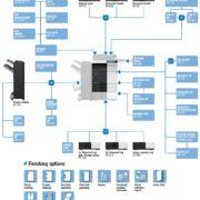 Colour Copier Lease Rental Offer Konica Minolta Bizhub C284 Options Diagram