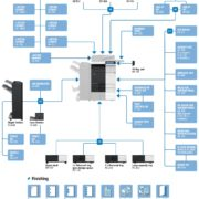 Colour Copier Lease Rental Offer Konica Minolta Bizhub C284e Options Diagram