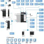 Colour Copier Lease Rental Offer Konica Minolta Bizhub C754e Options Diagram