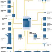 Colour Copier Lease Rental Offer Konica Minolta Bizhub C220 Options Diagram