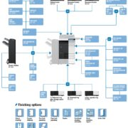 Colour Copier Lease Rental Offer Konica Minolta Bizhub C284 Options Diagram