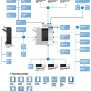 Colour Copier Lease Rental Offer Konica Minolta Bizhub C364 Options Diagram