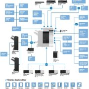 Colour Copier Lease Rental Offer Konica Minolta Bizhub C368 Options Diagram
