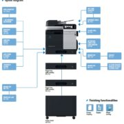 Colour Copier Lease Rental Offer Konica Minolta Bizhub C3850FS Options Diagram