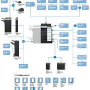Colour Copier Lease Rental Offer Konica Minolta Bizhub C654 Options Diagram
