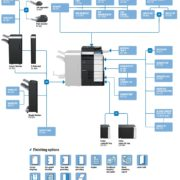 Colour Copier Lease Rental Offer Konica Minolta Bizhub C754 Options Diagram