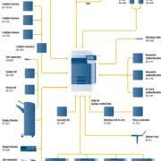 Colour Copier Lease Rental Offer Konica Minolta Bizhub C360 Options Diagram