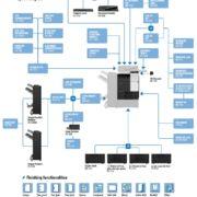 Colour Copier Lease Rental Offer Konica Minolta Bizhub C227 Options Diagram