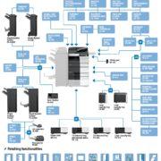 Colour Copier Lease Rental Offer Konica Minolta Bizhub C458 Options Diagram