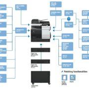 Colour Copier Lease Rental Offer Konica Minolta Bizhub C3351 Options Diagram