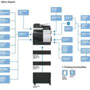 Colour Copier Lease Rental Offer Konica Minolta Bizhub C3851 Options Diagram