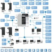 Colour Copier Lease Rental Offer Konica Minolta Bizhub C558 Options Diagram
