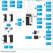 Colour Copier Lease Rental Offer Konica Minolta Bizhub C759 Options Diagram Informative